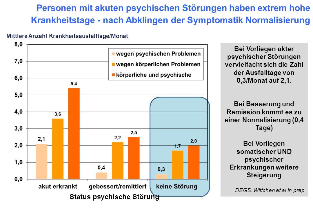 Personen mit akuten psychischen Störungen haben extrem hohe Krankheitstage - nach Abklingen der Symptomatik Normalisierung