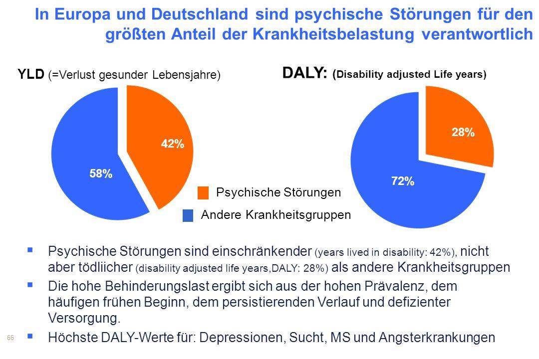 1 In Europa und Deutschland sind psychische Störungen für den größten Anteil der Krankheitsbelastung verantwortlich.