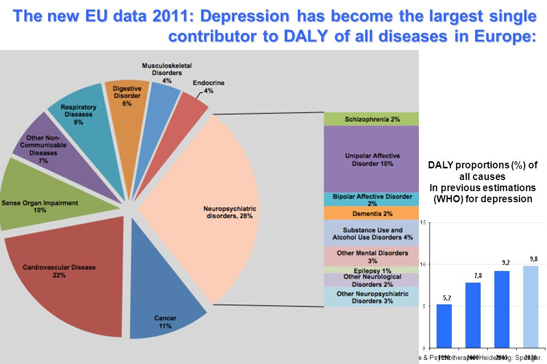 The new EU data 2011: Depression has become the largest single contributor to DALY of all diseases in Europe: