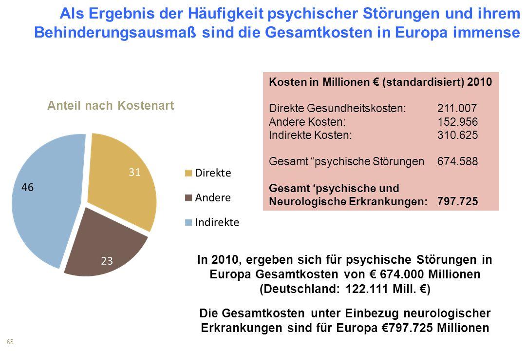 1 Als Ergebnis der Häufigkeit psychischer Störungen und ihrem Behinderungsausmaß sind die Gesamtkosten in Europa immense.