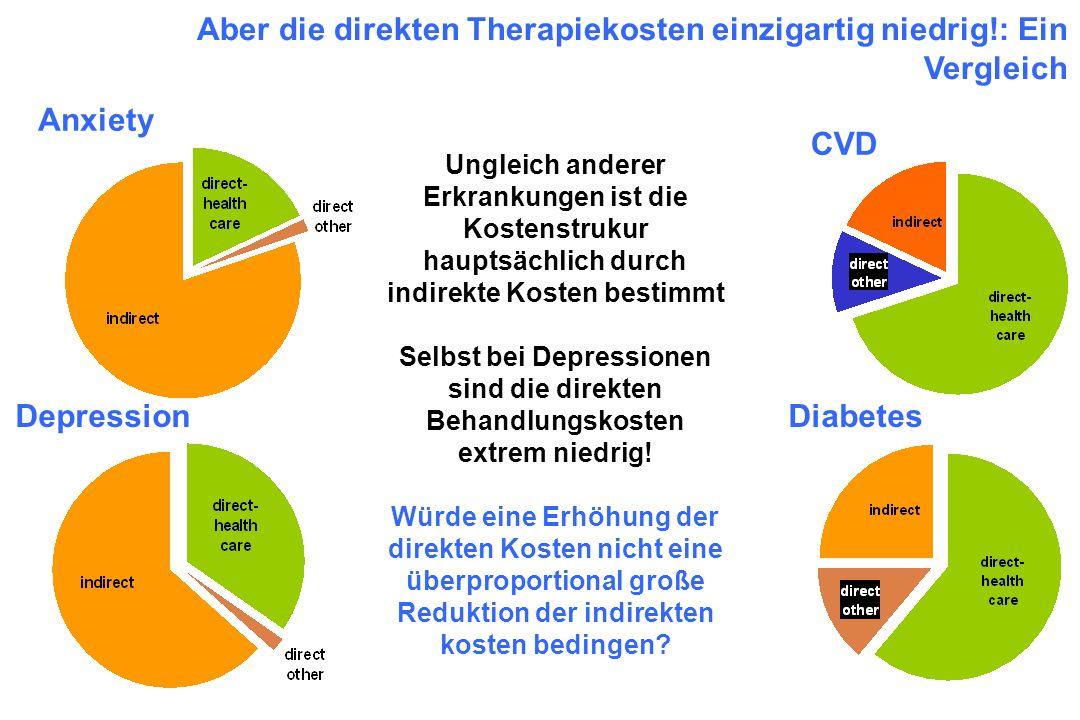 Aber die direkten Therapiekosten einzigartig niedrig!: Ein Vergleich