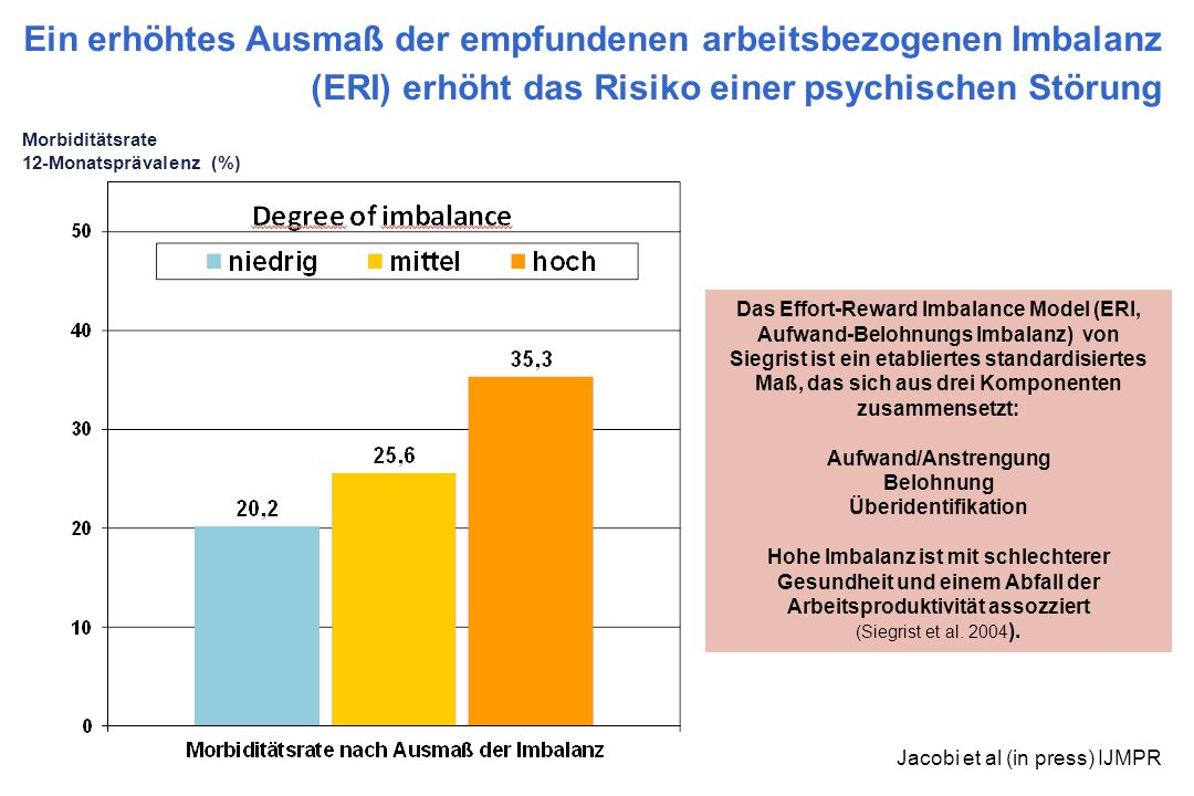 Ein erhöhtes Ausmaß der empfundenen arbeitsbezogenen Imbalanz (ERI) erhöht das Risiko einer psychischen Störung