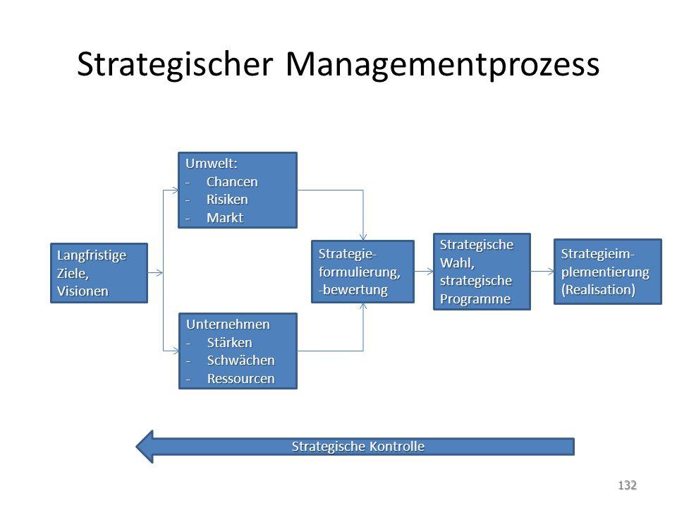Strategischer Managementprozess