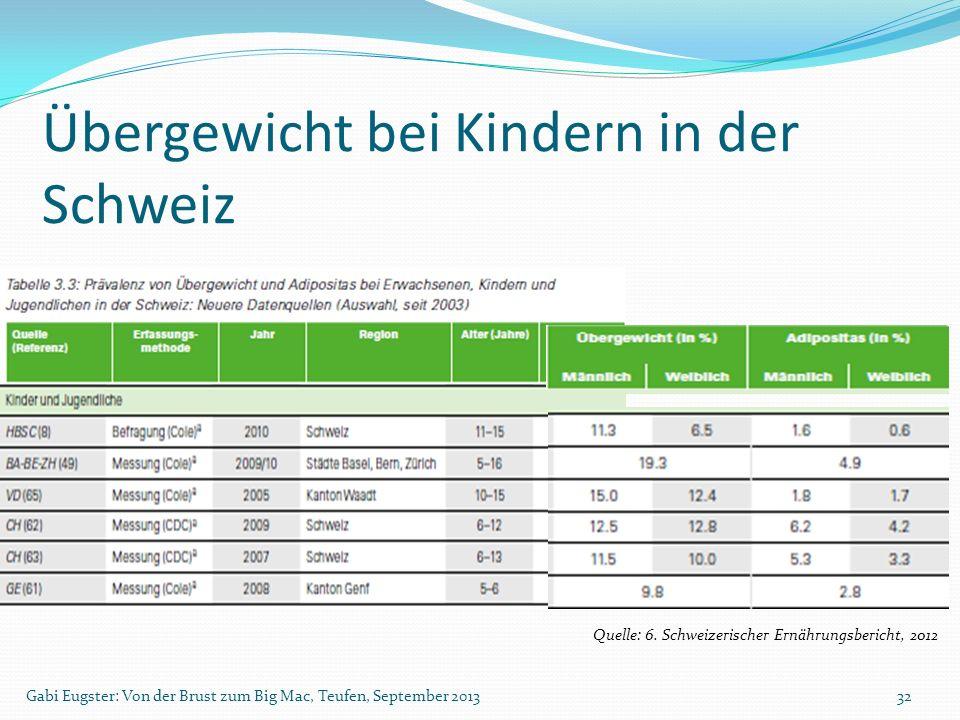 Übergewicht bei Kindern in der Schweiz
