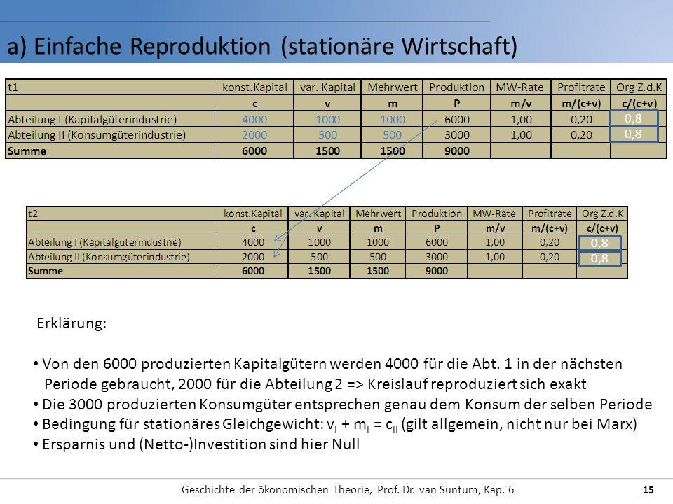 a) Einfache Reproduktion (stationäre Wirtschaft)