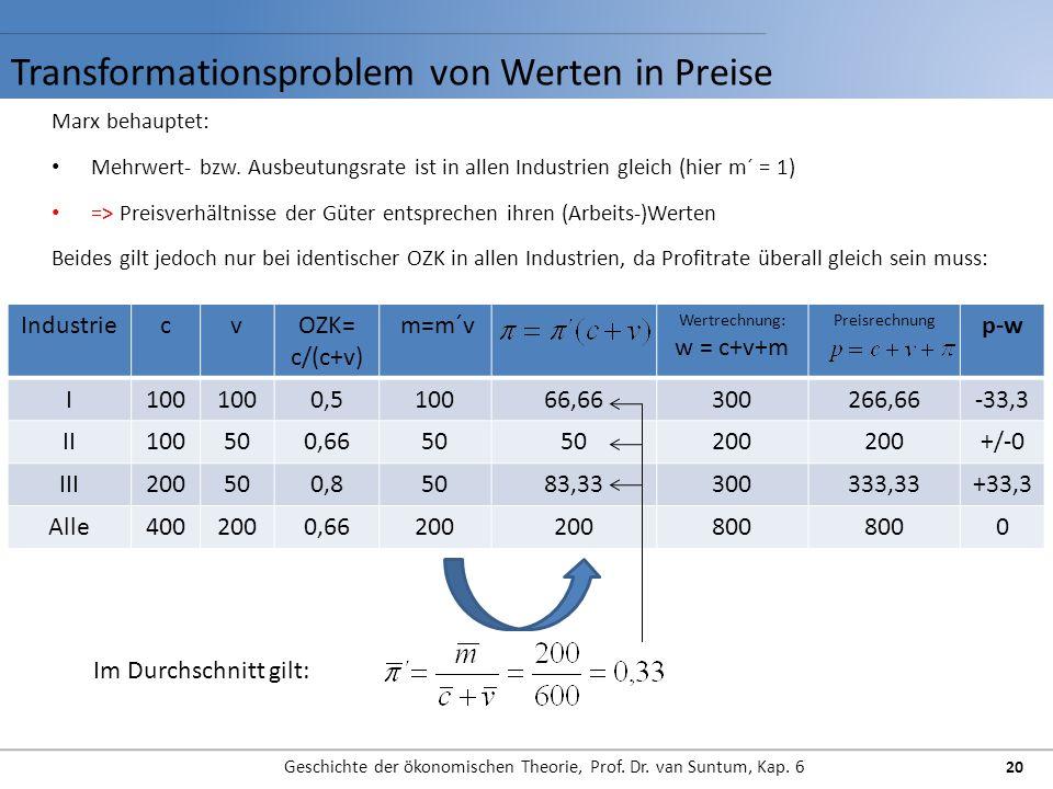 Transformationsproblem von Werten in Preise