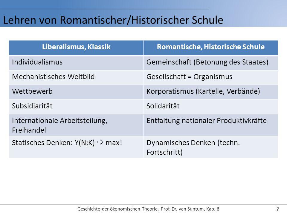 Lehren von Romantischer/Historischer Schule