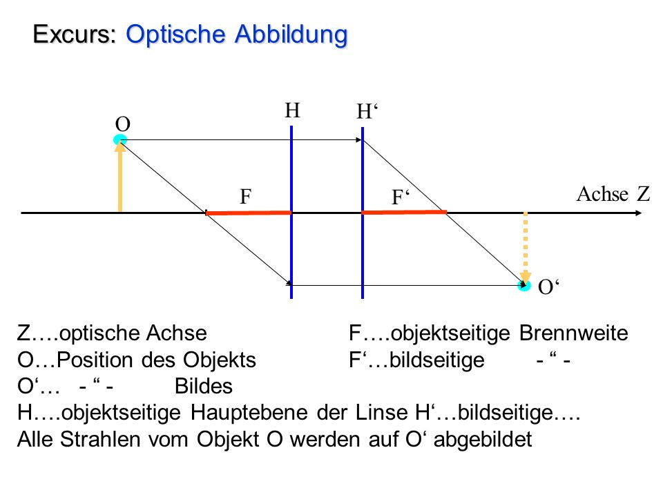 Excurs: Optische Abbildung