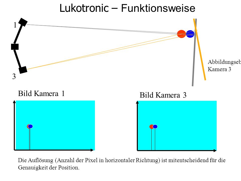 Lukotronic – Funktionsweise