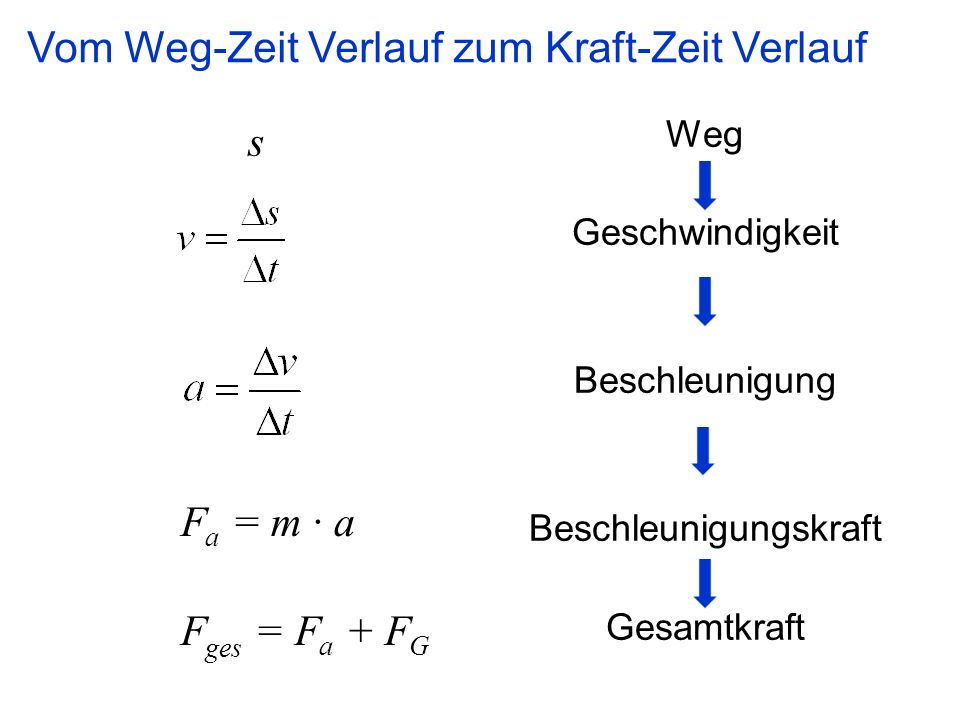 Gemütlich Beschleunigung Der Praxis Probleme Arbeitsblatt Mit ...