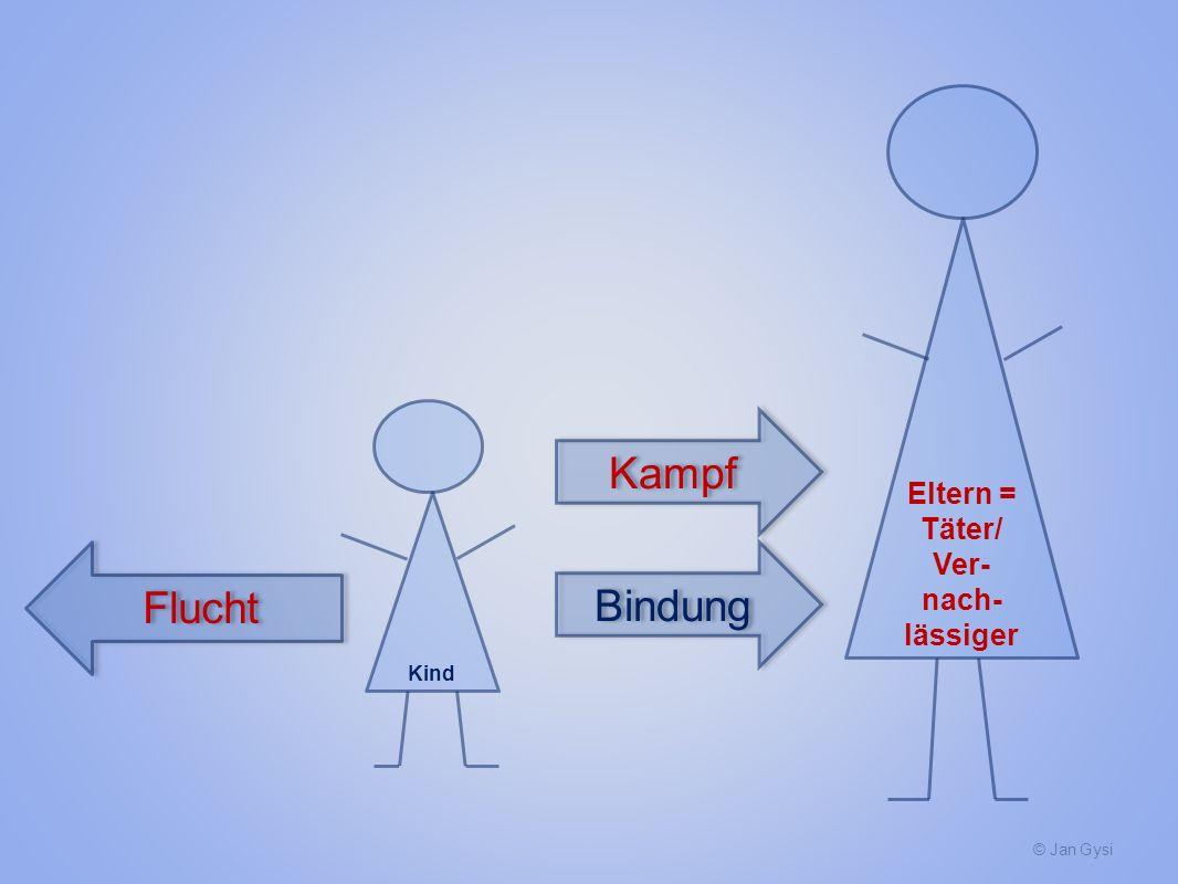 Eltern = Täter/ Ver-nach-lässiger Kampf Kind Flucht Bindung