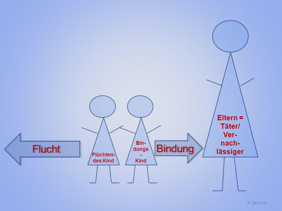 Flucht Bindung Eltern = Täter/ Ver-nach-lässiger Flüchten- des Kind