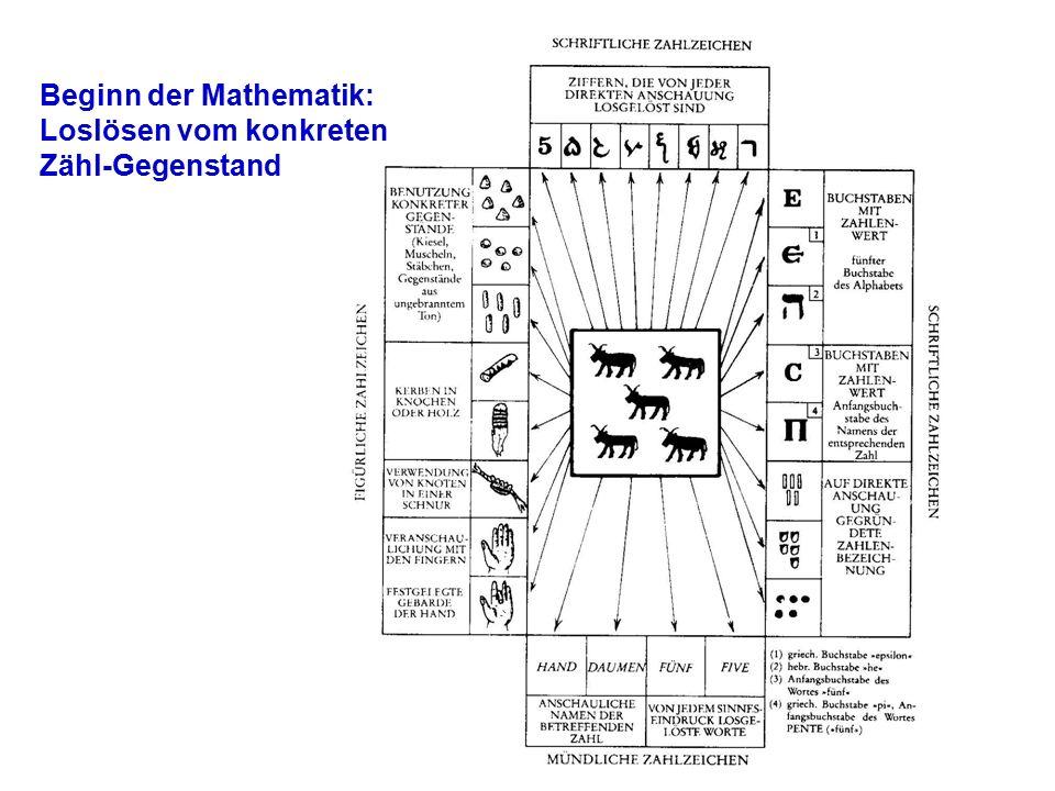 Beginn der Mathematik: Loslösen vom konkreten Zähl-Gegenstand