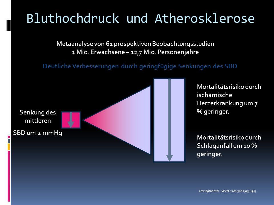 Bluthochdruck und Atherosklerose