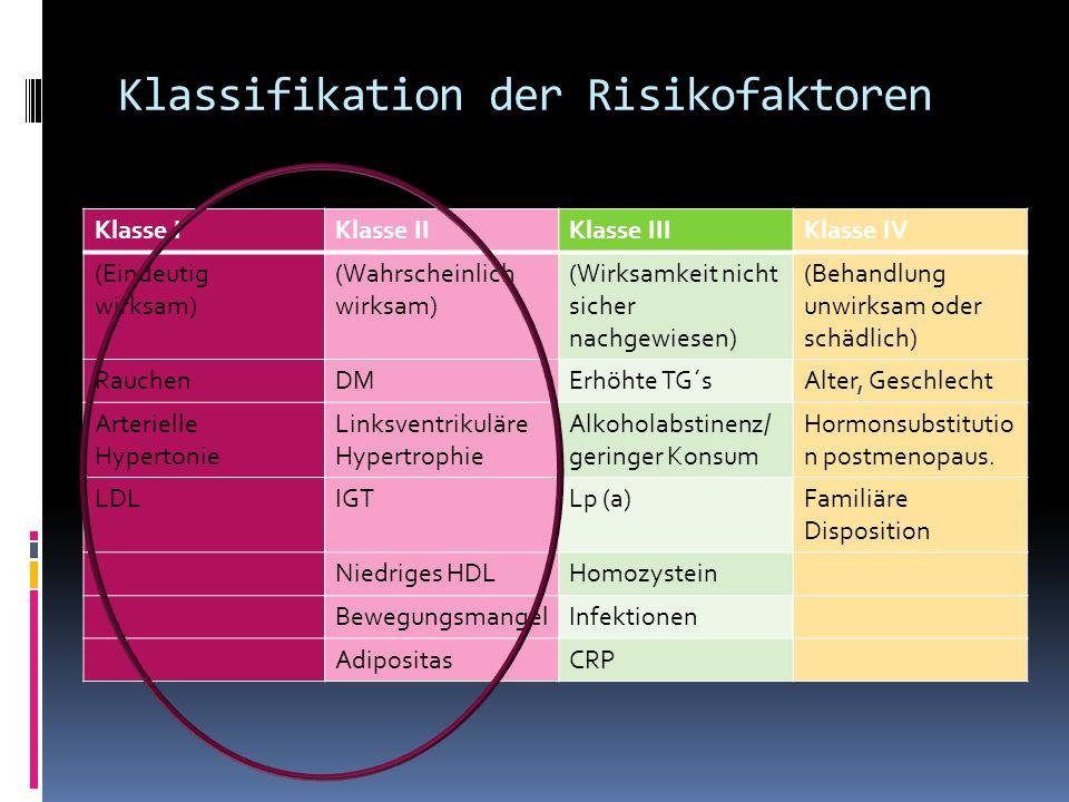 Klassifikation der Risikofaktoren