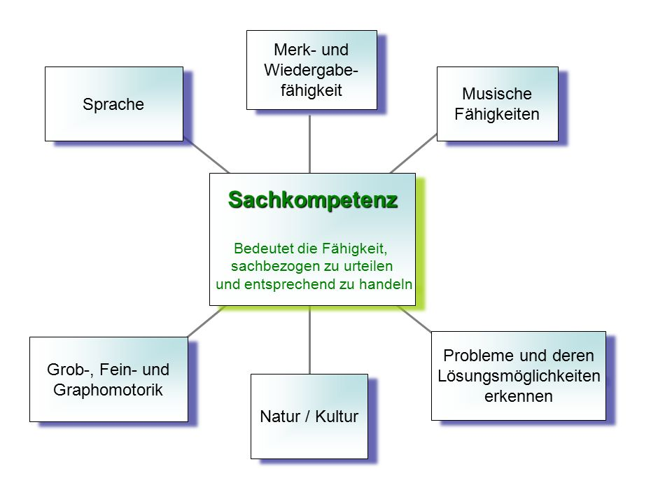 Sachkompetenz Merk- und Wiedergabe- fähigkeit Musische Sprache