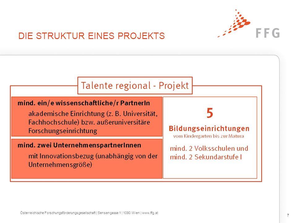 Die Struktur eines Projekts