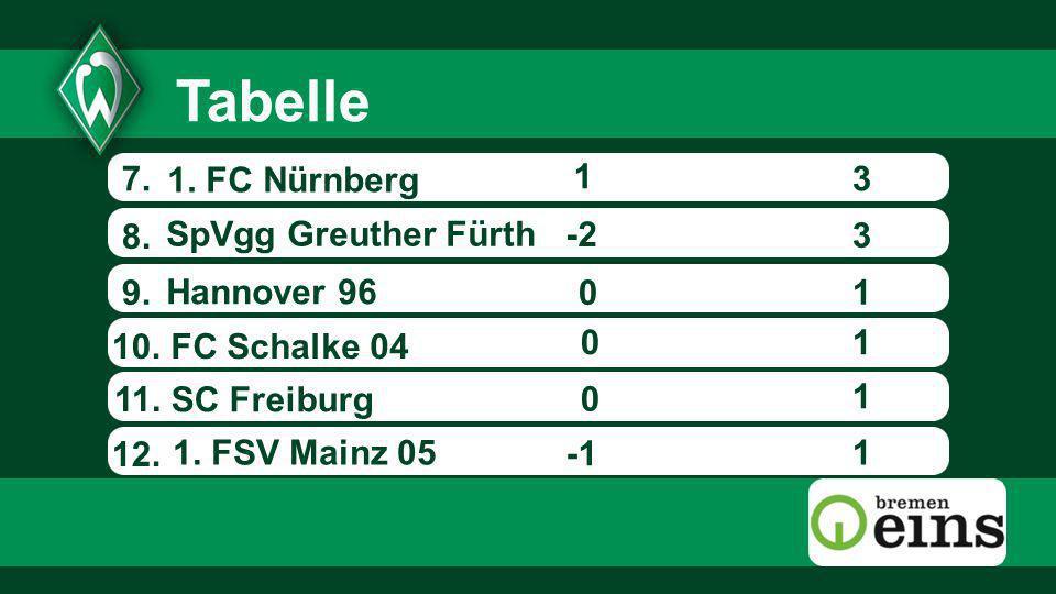 Tabelle 7. 1. FC Nürnberg 1 3 8. SpVgg Greuther Fürth -2 3 9.