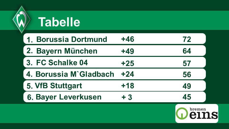 Tabelle 1. Borussia Dortmund +46 72 2. Bayern München +49 64 3.