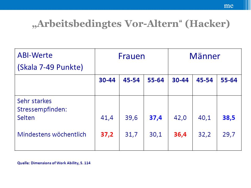 """""""Arbeitsbedingtes Vor-Altern (Hacker)"""