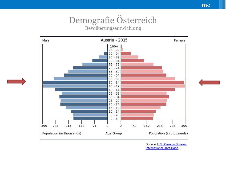 Demografie Österreich Bevölkerungsentwicklung