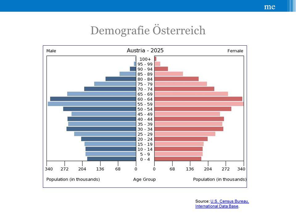 Demografie Österreich