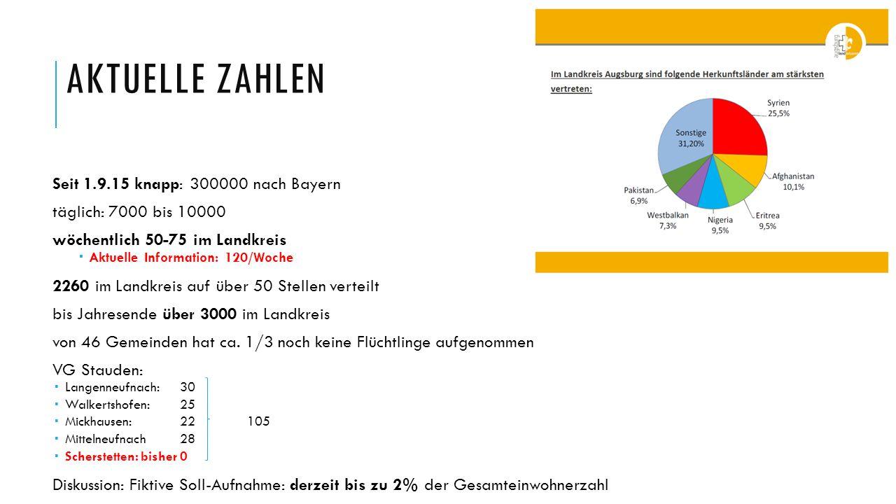 Aktuelle Zahlen Seit 1.9.15 knapp: 300000 nach Bayern