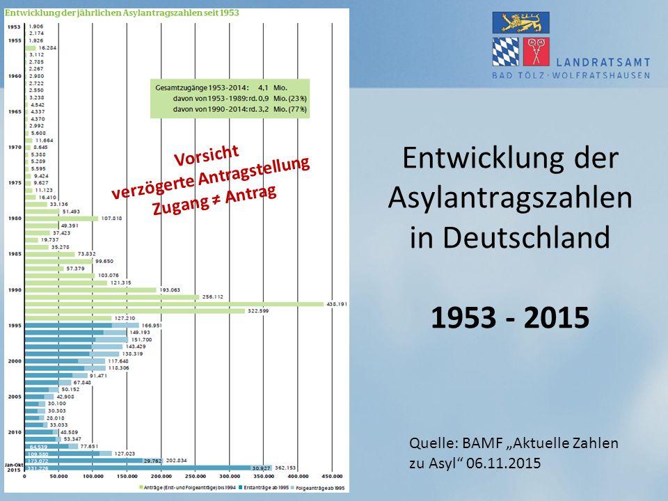 Entwicklung der Asylantragszahlen in Deutschland 1953 - 2015