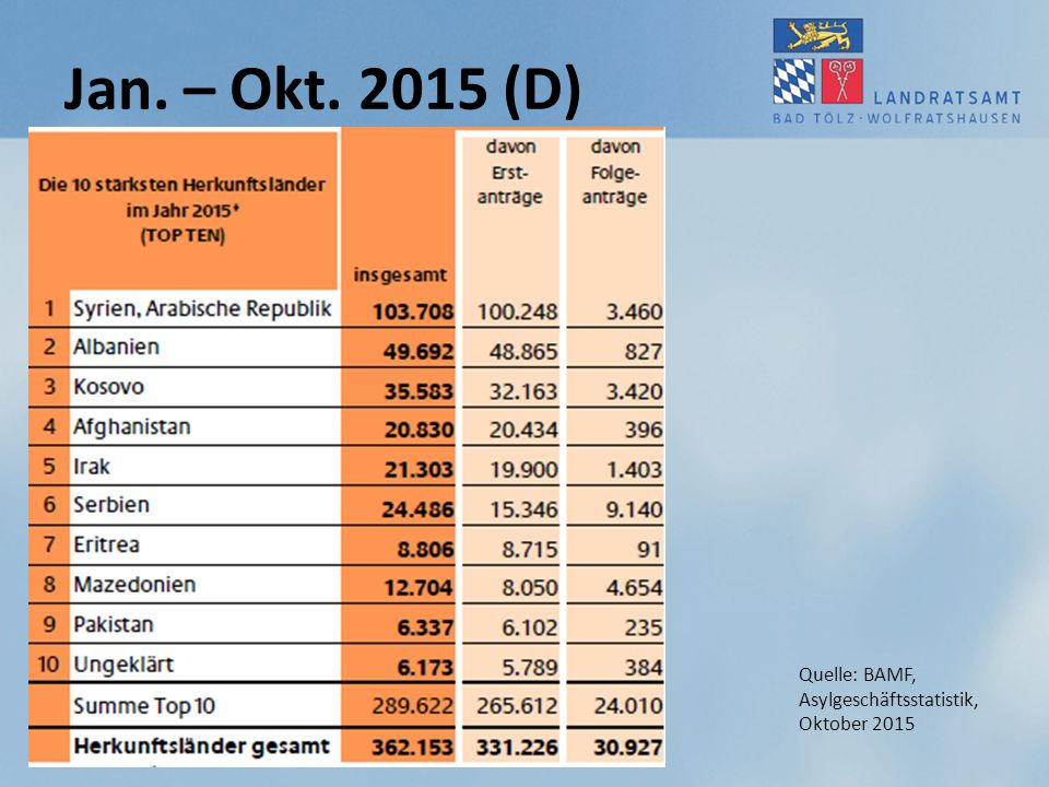 Jan. – Okt. 2015 (D) Quelle: BAMF, Asylgeschäftsstatistik,