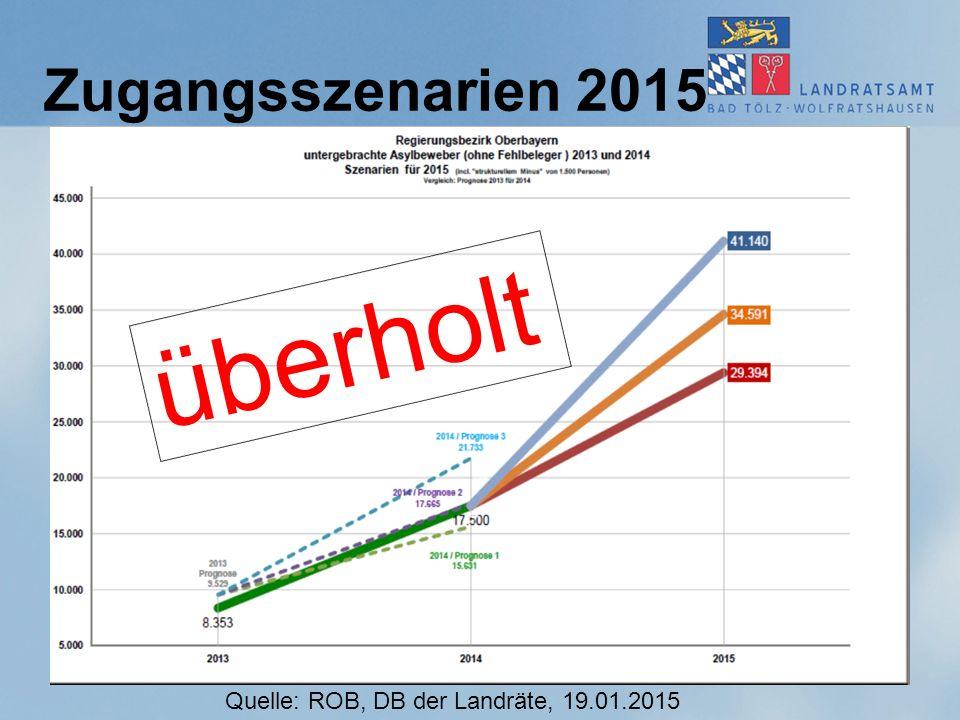 überholt Zugangsszenarien 2015