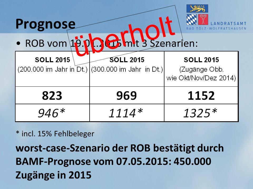 überholt Prognose ROB vom 19.01.2015 mit 3 Szenarien: