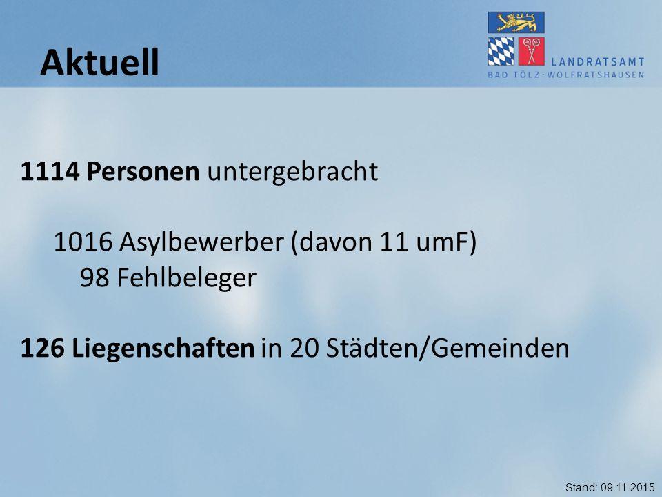 Aktuell 1114 Personen untergebracht 1016 Asylbewerber (davon 11 umF)
