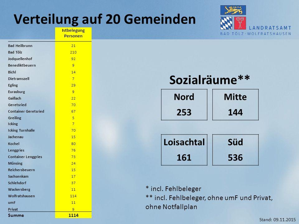Verteilung auf 20 Gemeinden