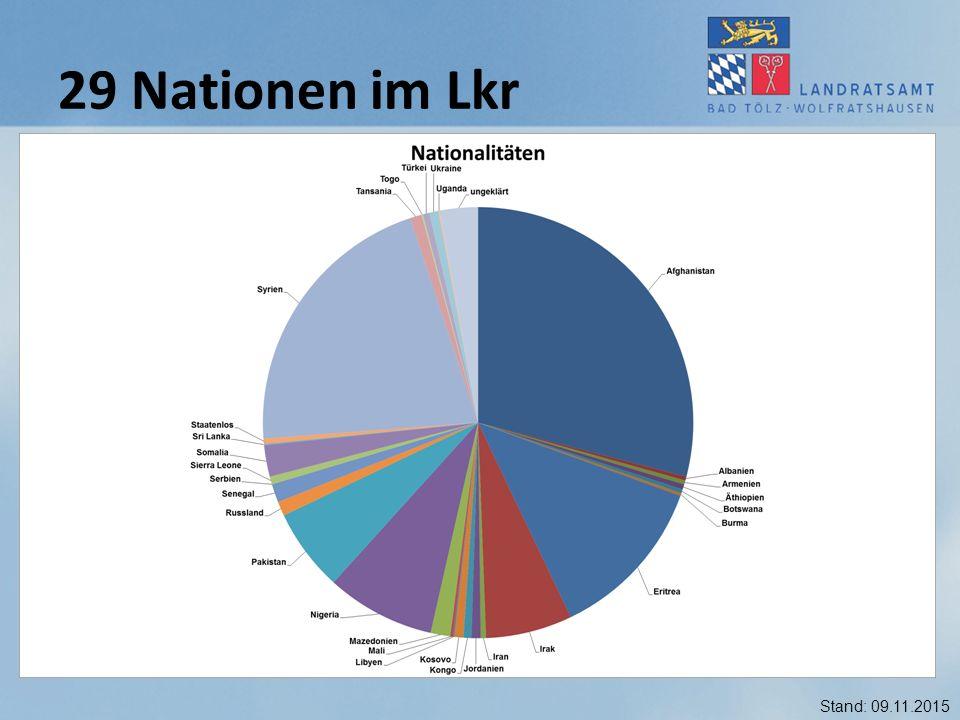 29 Nationen im Lkr Stand: 09.11.2015