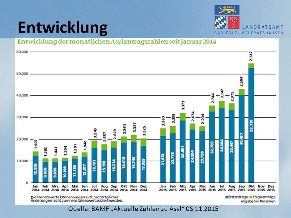 """Entwicklung Quelle: BAMF """"Aktuelle Zahlen zu Asyl 06.11.2015"""