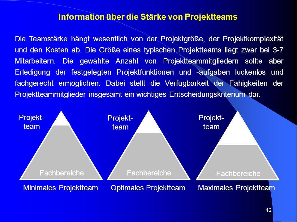 Information über die Stärke von Projektteams