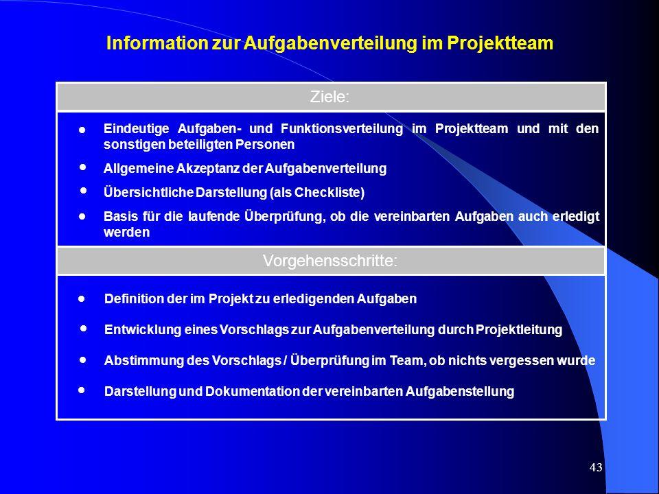 Information zur Aufgabenverteilung im Projektteam