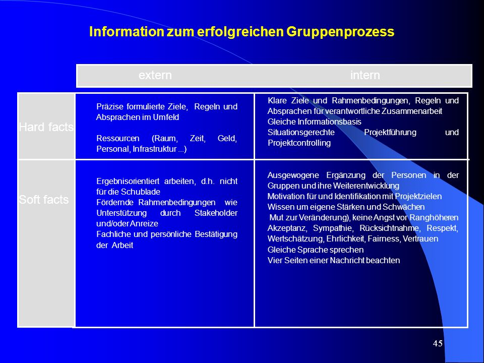 Information zum erfolgreichen Gruppenprozess