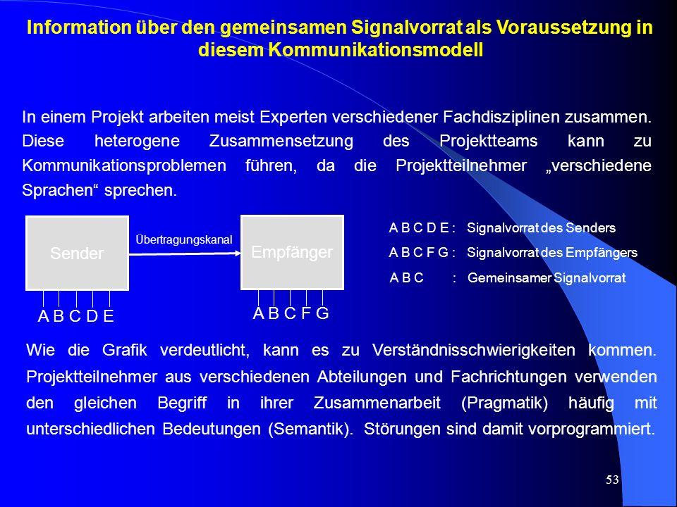 Information über den gemeinsamen Signalvorrat als Voraussetzung in diesem Kommunikationsmodell