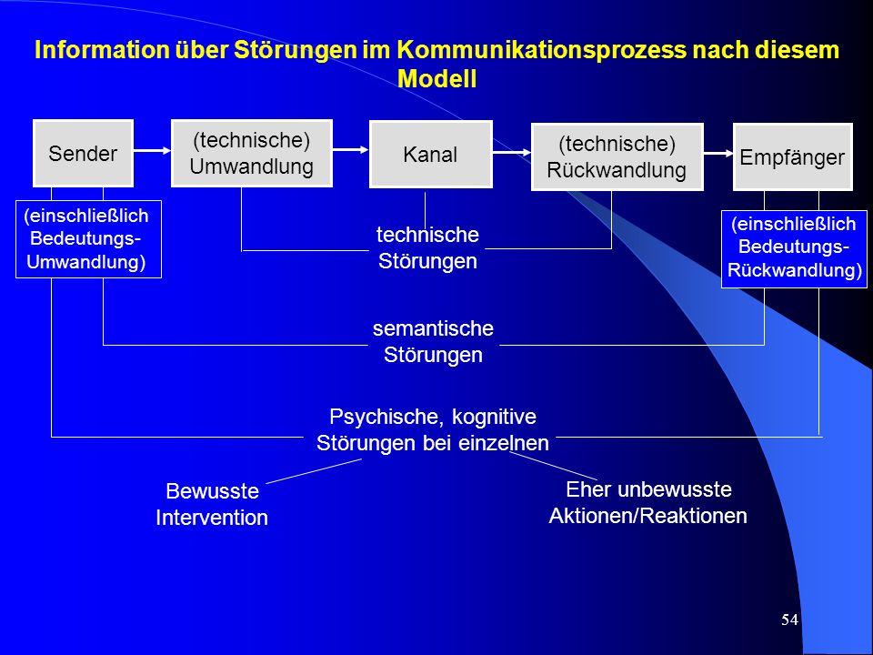 Information über Störungen im Kommunikationsprozess nach diesem Modell
