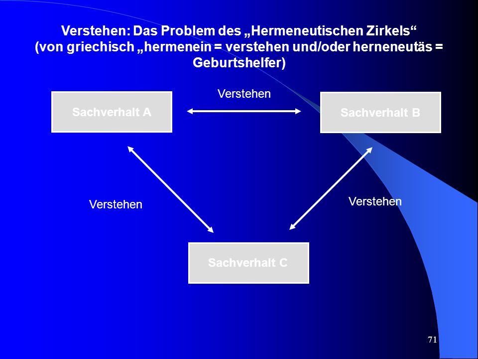 """Verstehen: Das Problem des """"Hermeneutischen Zirkels"""