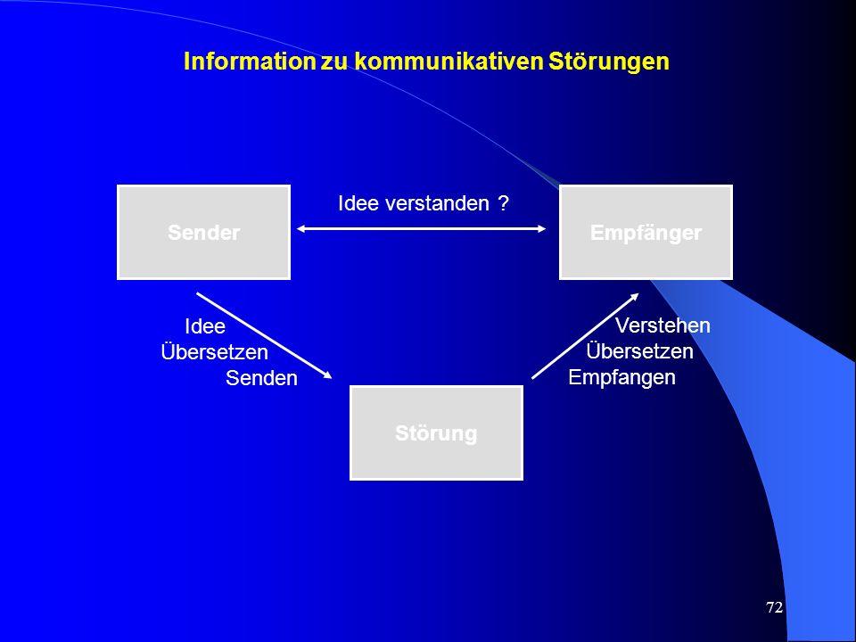 Information zu kommunikativen Störungen
