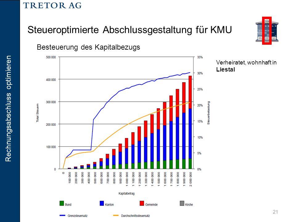Steueroptimierte Abschlussgestaltung für KMU