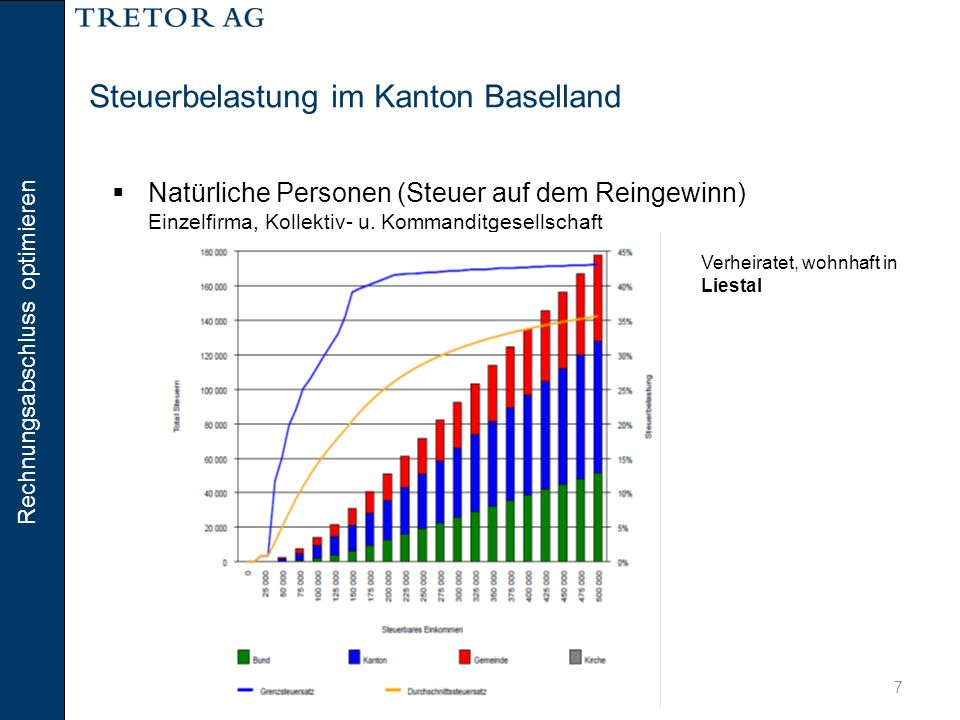 Steuerbelastung im Kanton Baselland