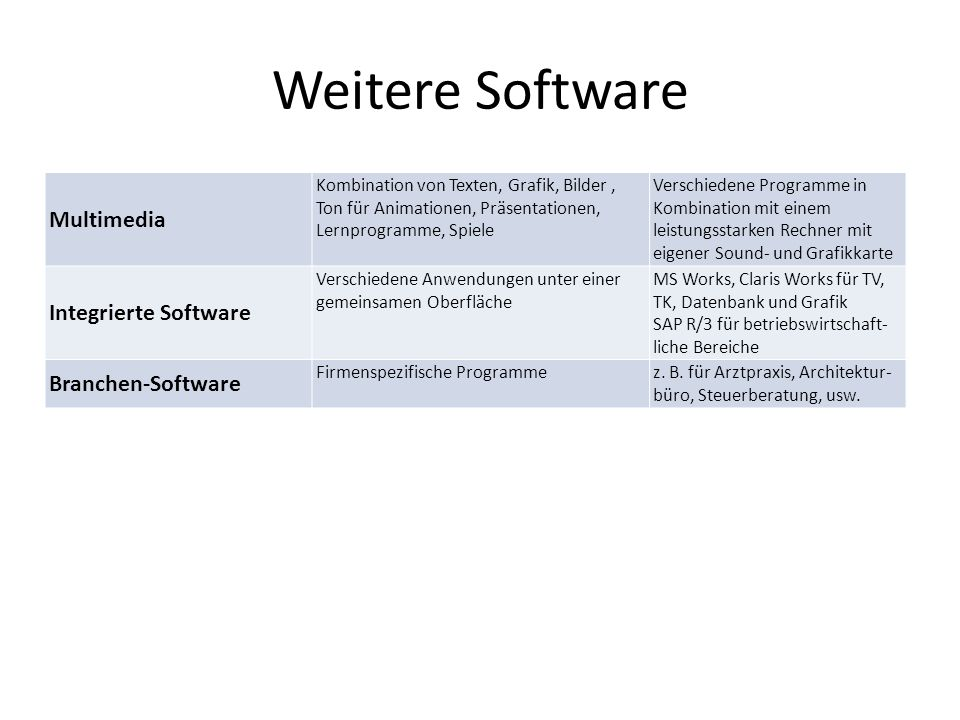 Weitere Software Multimedia Integrierte Software Branchen-Software