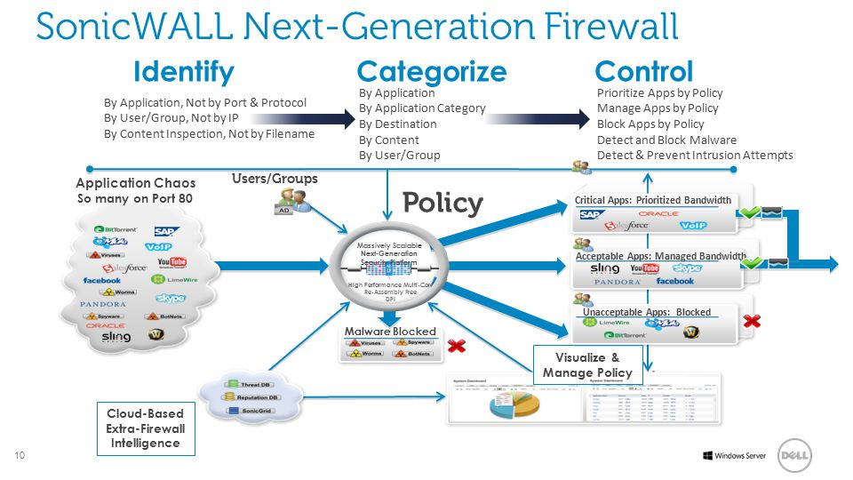 SonicWALL Next-Generation Firewall