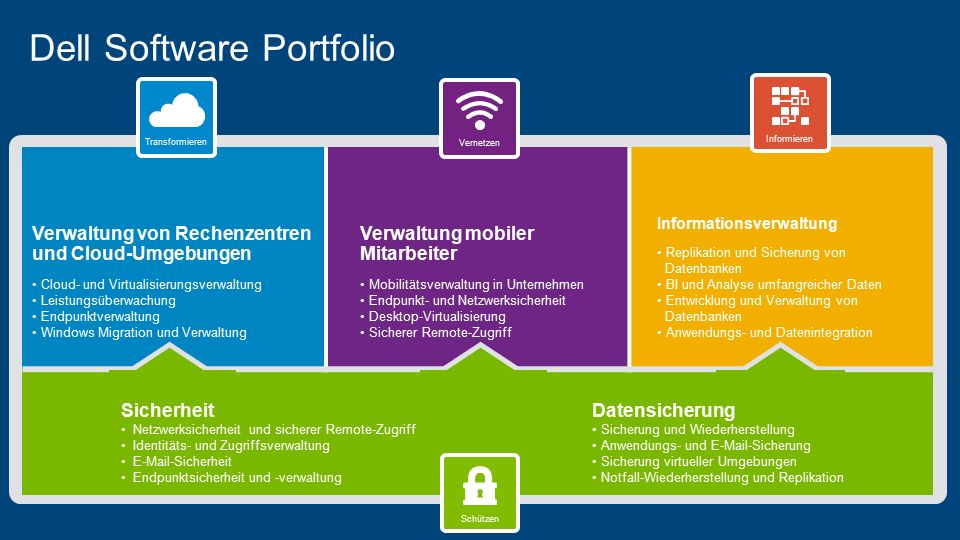 Dell Software Portfolio