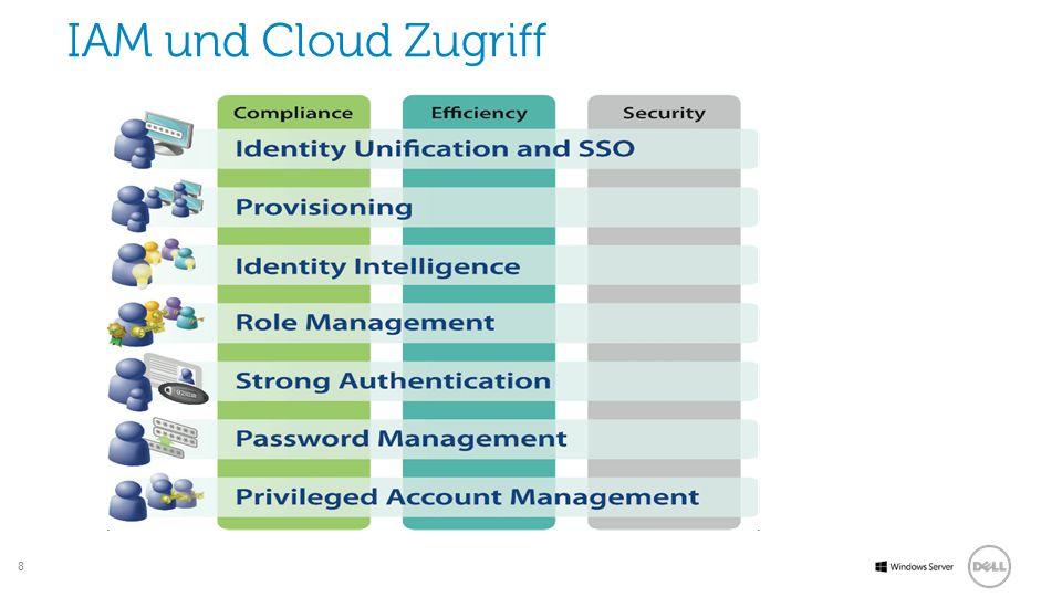 IAM und Cloud Zugriff
