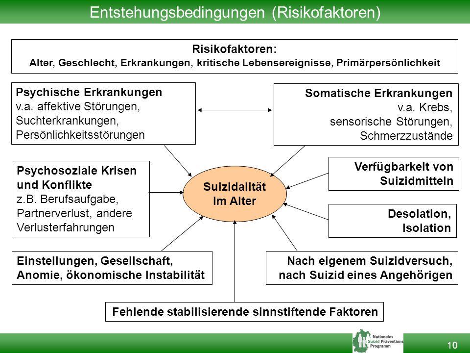 Entstehungsbedingungen (Risikofaktoren)
