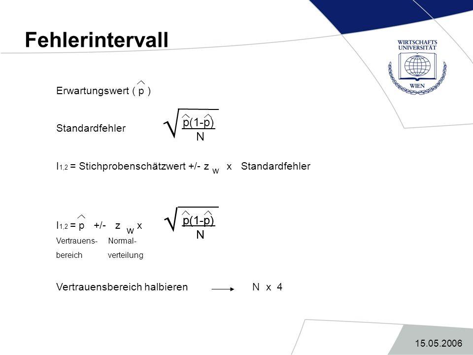   Fehlerintervall p(1-p) N p(1-p) N p(1-p) N Erwartungswert ( p )